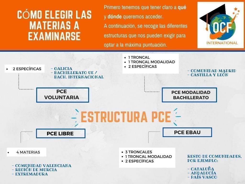 Estructura PCE UNED